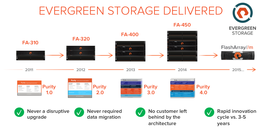 Evergreen Storage Delivered