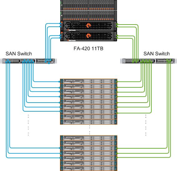 server-san-switch-pure