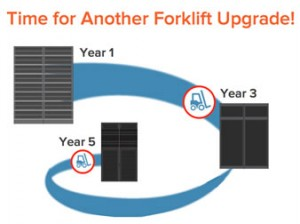 say-no-to-never-ending-forklift-upgrades-Time-for-Another-Forklift-Upgrade