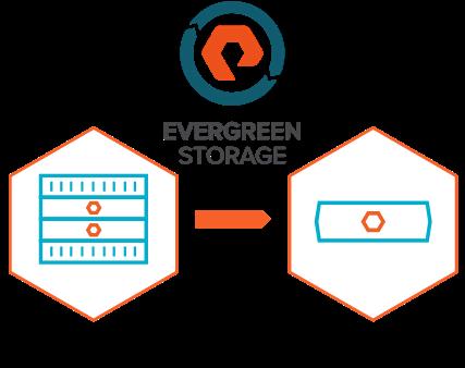 Evergreen Storage
