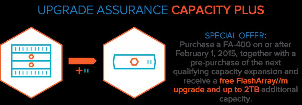 assurance Capacity Plus
