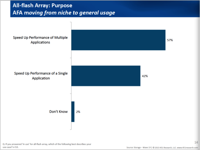 All Flash Arrays are being deployed for mixed workloads