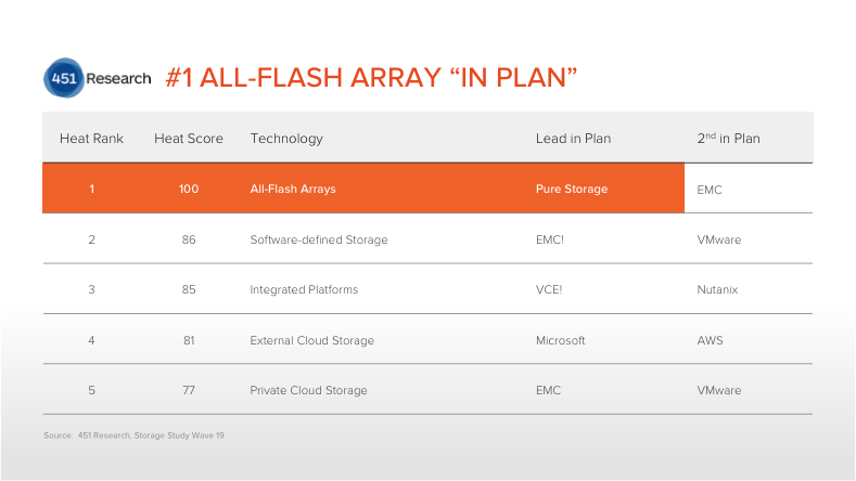 Pure is #1 all flash array vendor for deployments in plan
