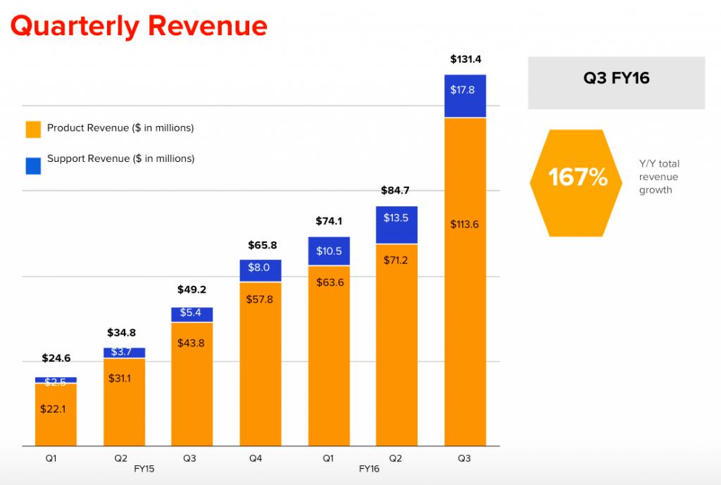 Quarterly Revenue