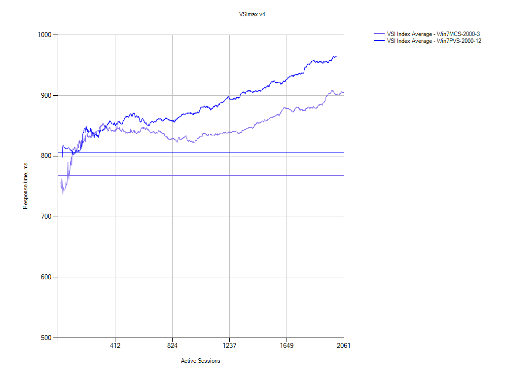 Figure 2: Relative VSImax v4 performance chart for 2000 desktop MCS (purple line) and PVS (blue line)