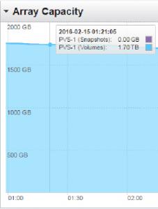 Initial PVS Storage Utilization