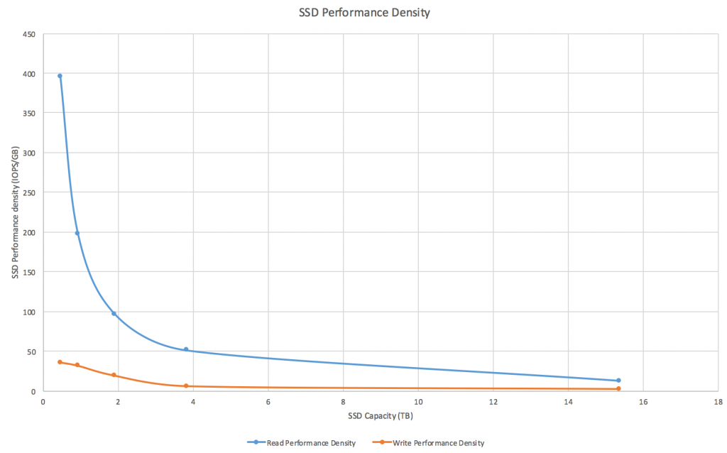 Source: Based on Read and Write IOPS specifications for various size SSDs
