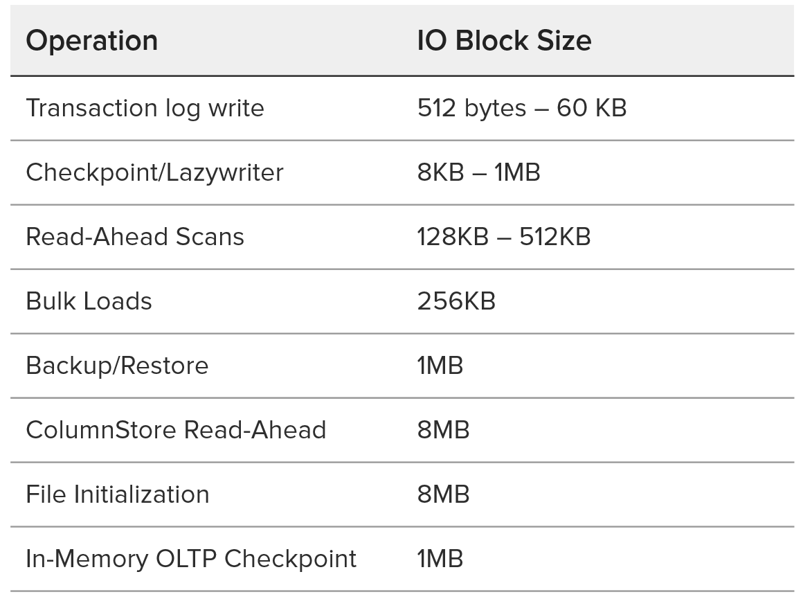 SQL Server IO Block Sizes