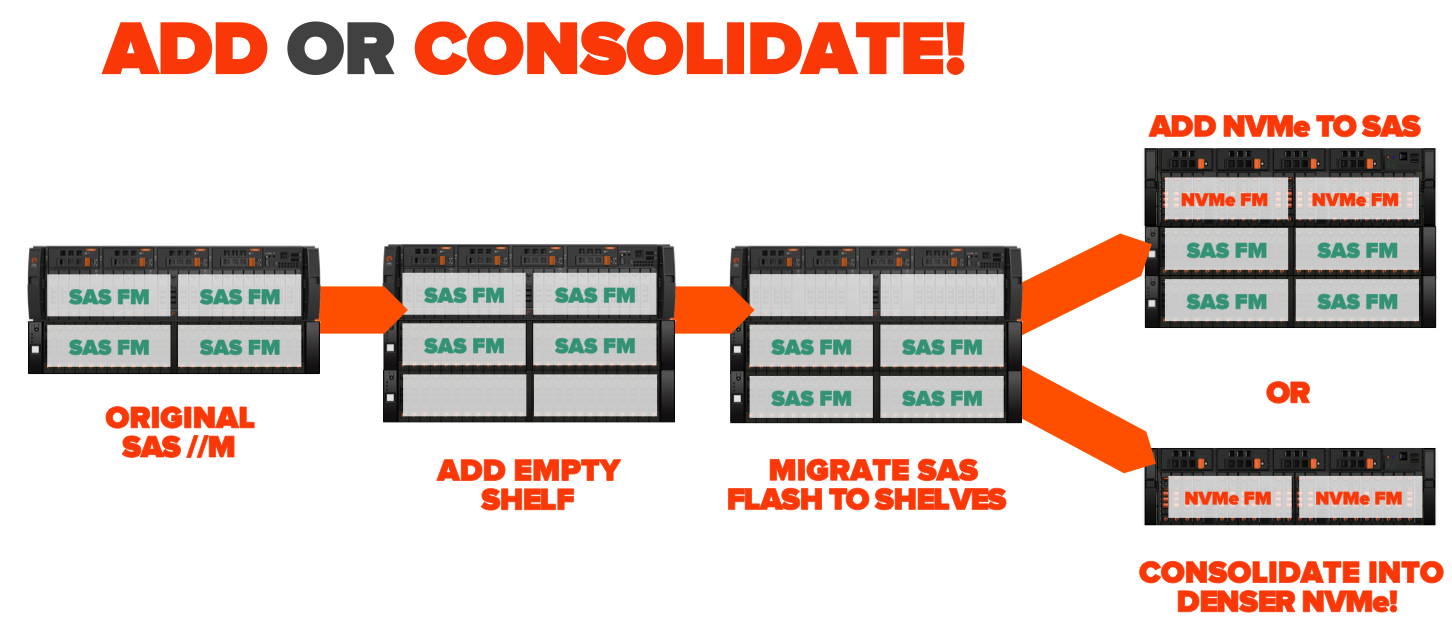 Add_or_consolidate