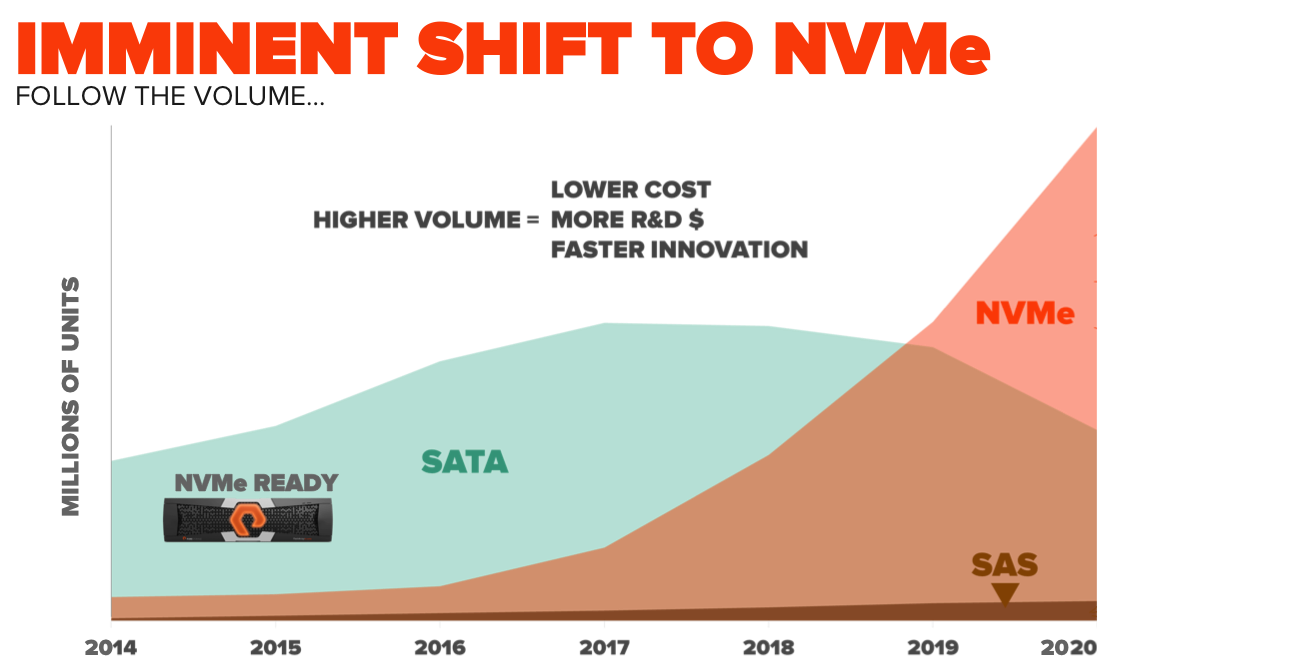Imminent_shift_to_NVMe
