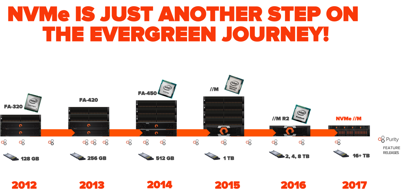 NVMe_another_step_on_Evergreen_journey
