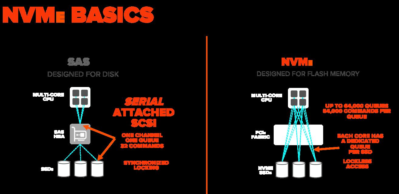 NVMe_basics