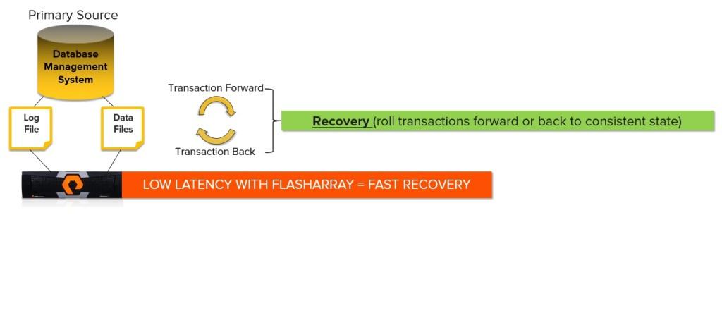 Database-Recovery-FlashArray