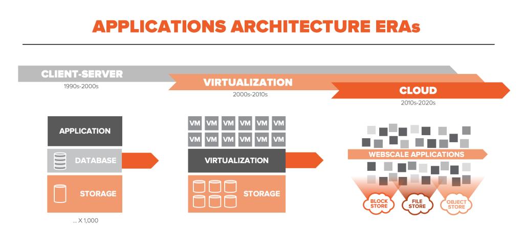 Application Architecture Eras