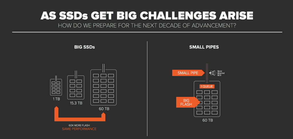As SSDs Get Big Challenges Arise