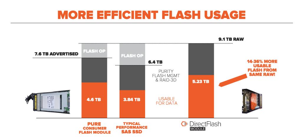 DirectFlash More Efficient Flash Usage