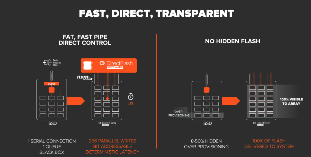 DirectFlash is Fast Direct Transparent