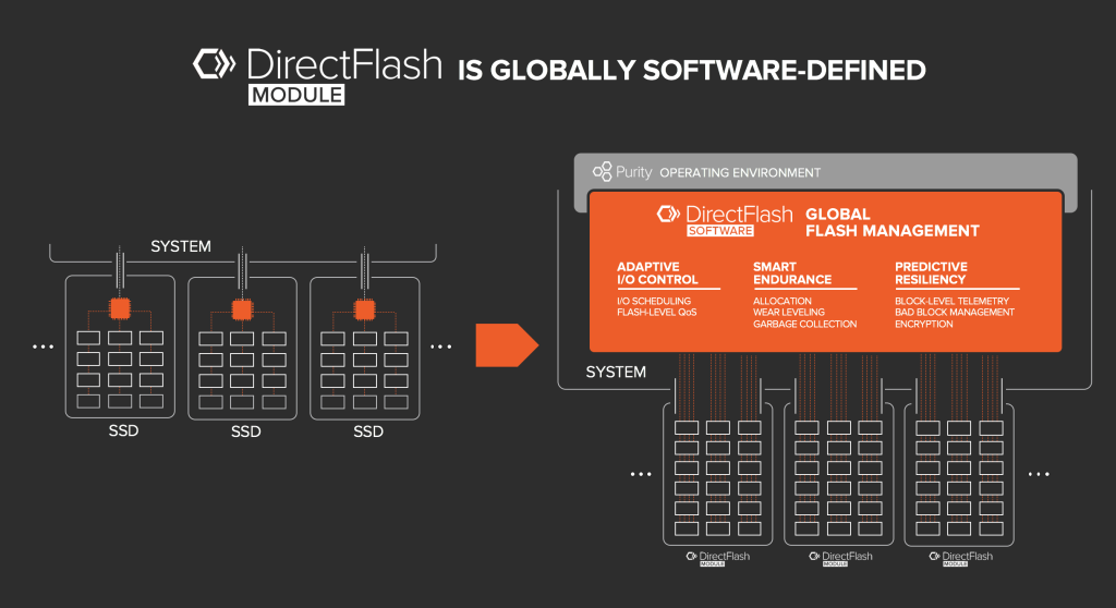 DirectFlash is Software Defined