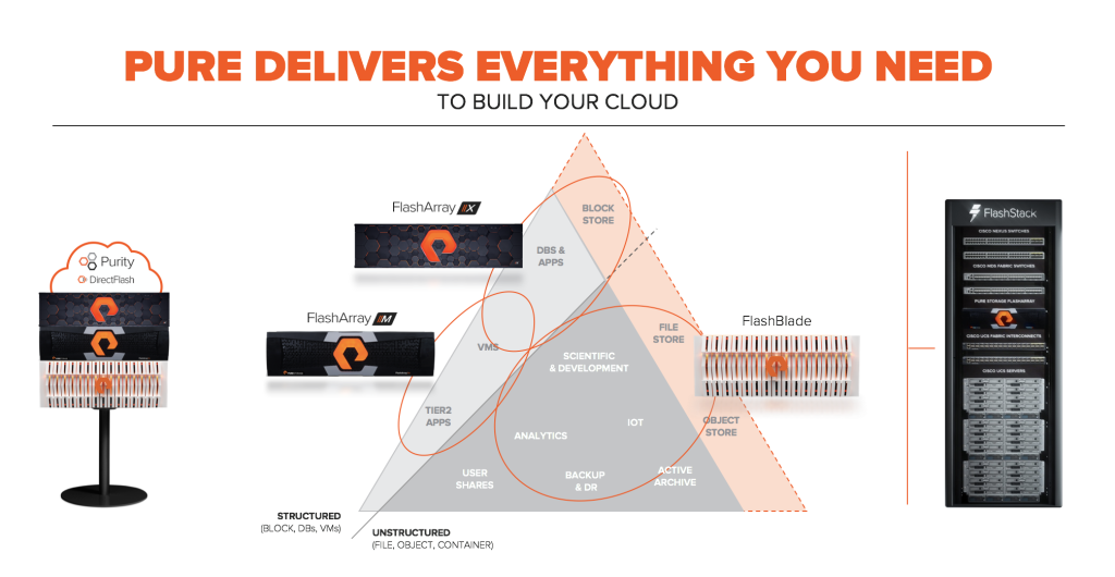 Everything You Need to Build Your Cloud