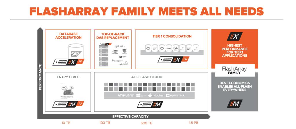FlashArray Family Meets all Needs