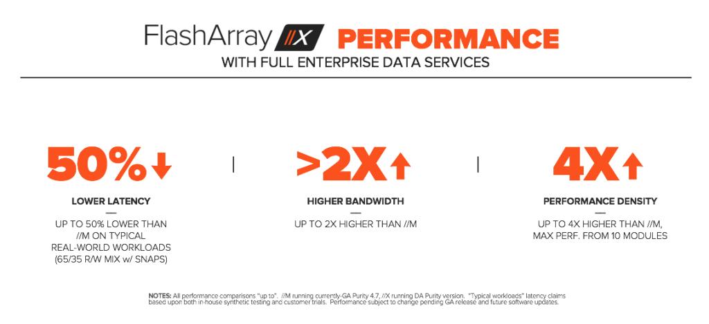 FlashArrayX Performance