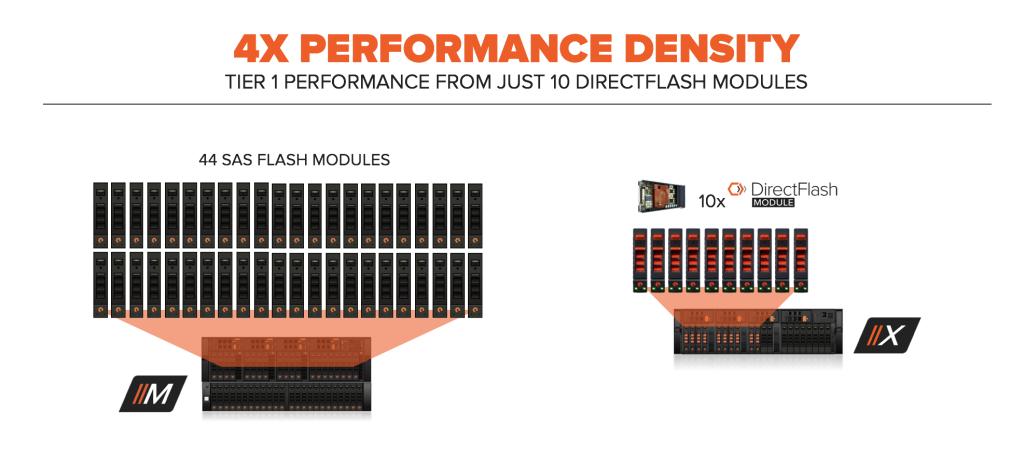 FlashArrayX Performance Density Details