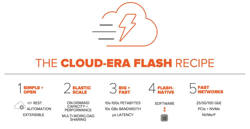 Pure Cloud Era Flash Recipe