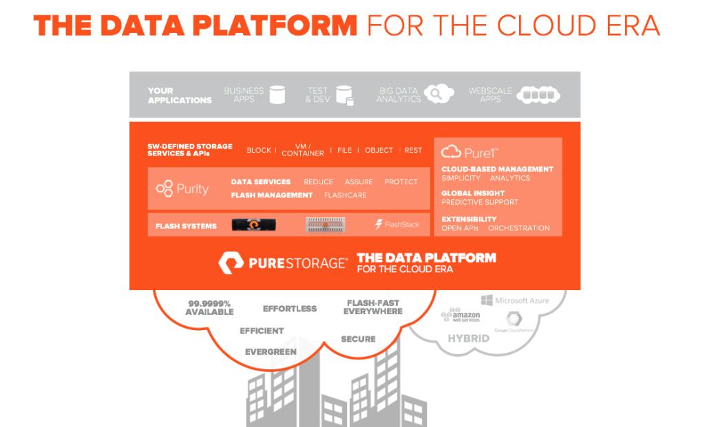 Pure Storage Data Platform for the Cloud Era