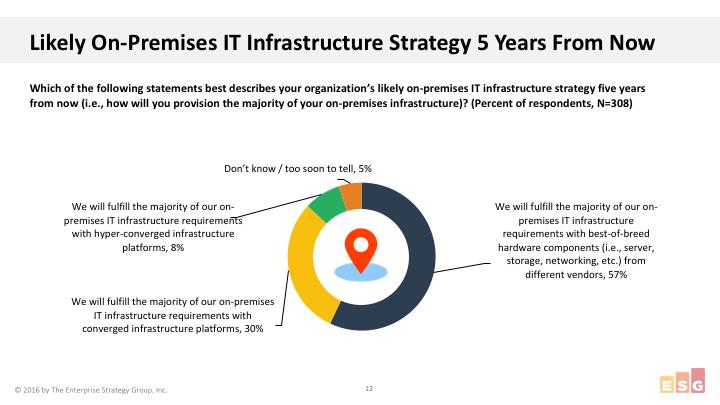ESG-5-year-plans